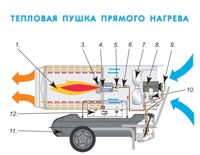Схема работы дизельных пушек