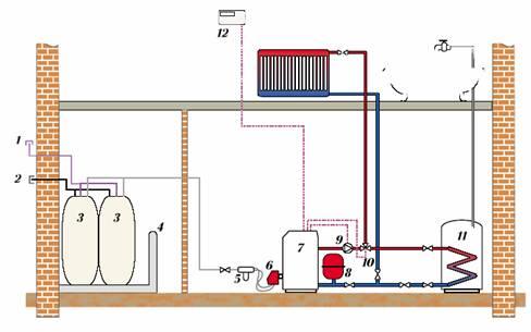 8-расширительный бак.  10-трехходовой клапан.  3-топливные ёмкости.  9-циркуляционный насос.